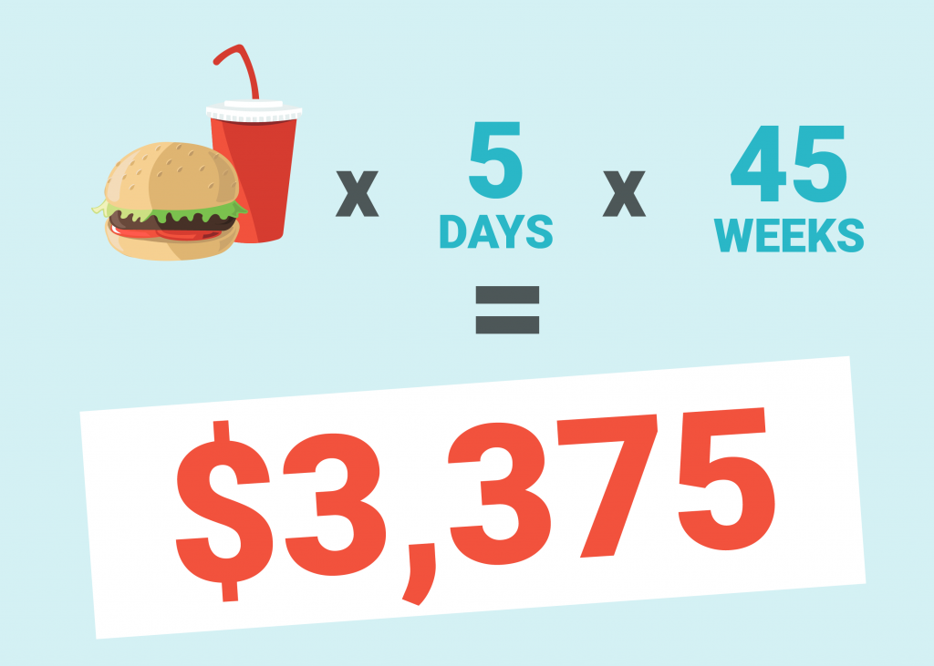 Cost of Daily Office Lunch